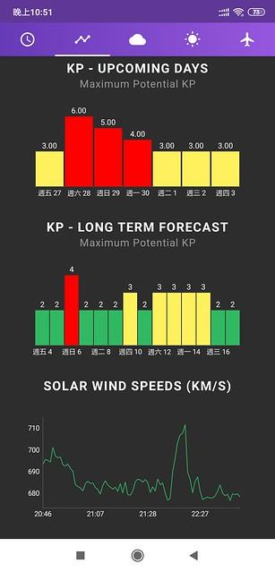 Screenshot_2019-09-27-22-51-05-040_com.jrustonapps.myauroraforecast